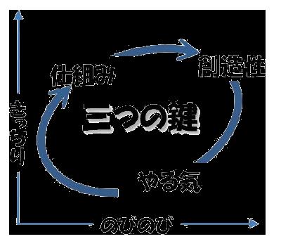三つの鍵グラフ